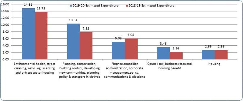 Estimated expenditure of 2019 to 2020 compared to estimated expenditure of 2018 to 2019.