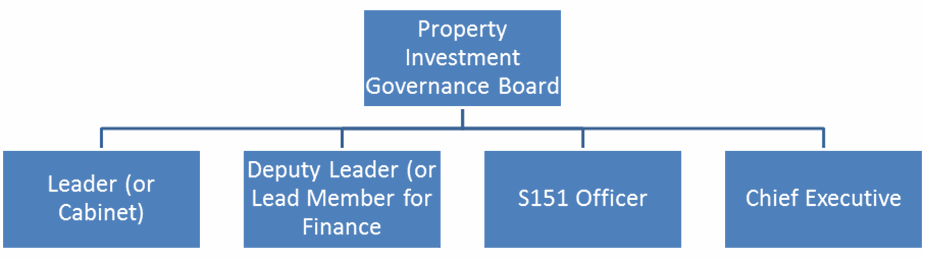 Governance - Property Investment Governance Board (PIGB) Structure