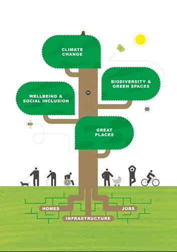 A graphic showing key themes of climate change, biodiversity and green spaces, wellbeing and social inclusion and great places – all underpinned by homes, jobs and infrastructure.