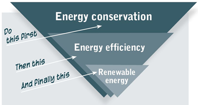 The Energy Hierarchy - 1. Energy conservation, 2. Energy efficiency and 3. Renewable energy