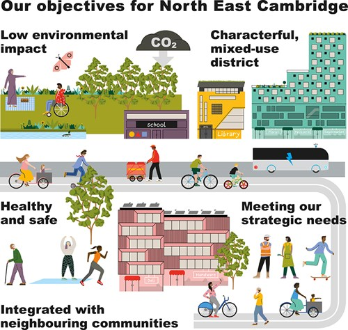 North East Cambridge - our visions